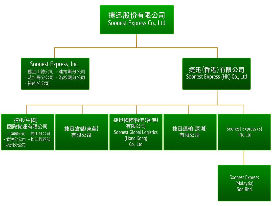 组织结构 | 捷迅股份有限公司